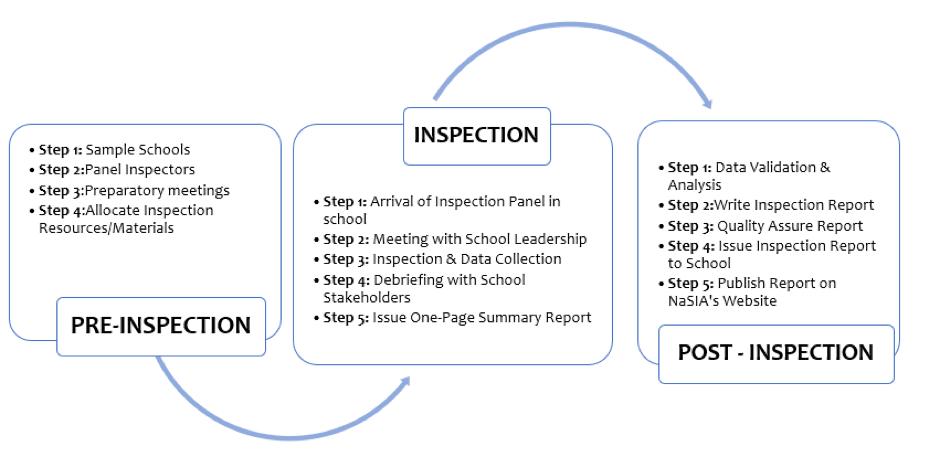 NaSIA_School_Inspection